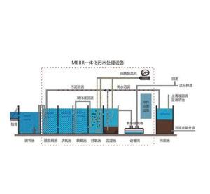MBBR一体化生物膜反应器
